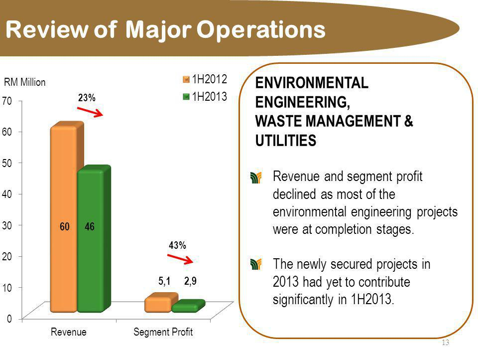 Review of Major Operations 13 ENVIRONMENTAL ENGINEERING, WASTE MANAGEMENT & UTILITIES Revenue and segment profit declined as most of the environmental