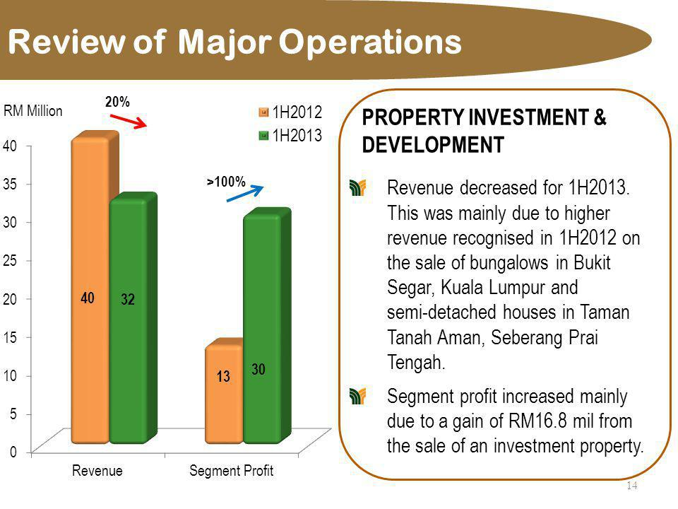 Review of Major Operations 14 PROPERTY INVESTMENT & DEVELOPMENT Revenue decreased for 1H2013. This was mainly due to higher revenue recognised in 1H20