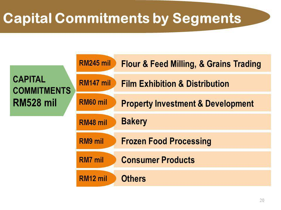 20 CAPITAL COMMITMENTS RM528 mil Flour & Feed Milling, & Grains Trading RM245 mil Bakery RM48 mil Film Exhibition & Distribution RM147 mil Property In