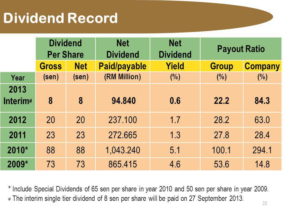 Dividend Record 22 DividendNet Payout Ratio Per ShareDividend GrossNetPaid/payableYieldGroupCompany Year (sen) (RM Million)(%) 2013 Interim # 88 94.84