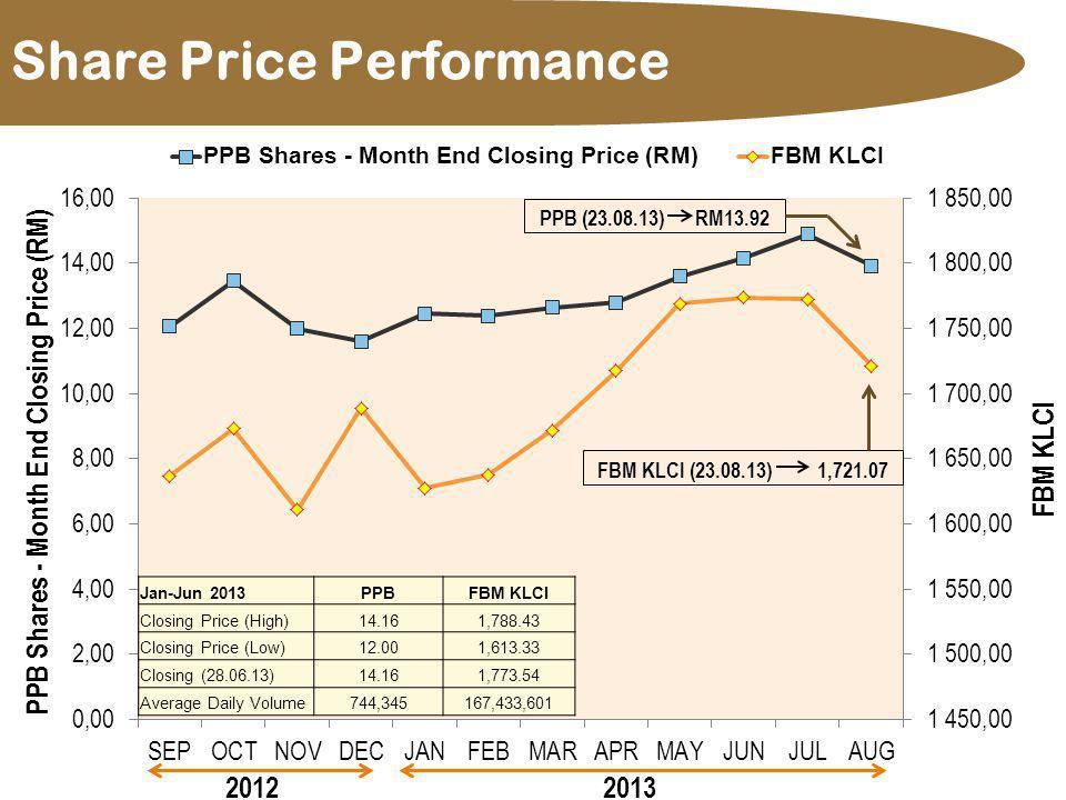 Share Price Performance Jan-Jun 2013PPBFBM KLCI Closing Price (High)14.161,788.43 Closing Price (Low)12.001,613.33 Closing (28.06.13)14.161,773.54 Ave