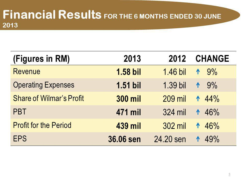 5 (Figures in RM)20132012CHANGE Revenue 1.58 bil 1.46 bil9% Operating Expenses 1.51 bil 1.39 bil9% Share of Wilmars Profit 300 mil 209 mil44% PBT 471 mil 324 mil46% Profit for the Period 439 mil 302 mil46% EPS 36.06 sen 24.20 sen49% Financial Results FOR THE 6 MONTHS ENDED 30 JUNE 2013