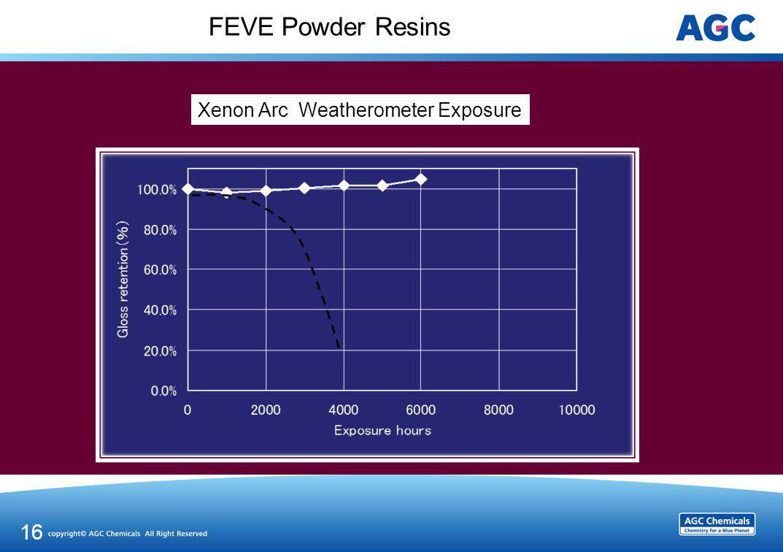 FEVE Powder Resins 16 Xenon Arc Weatherometer Exposure