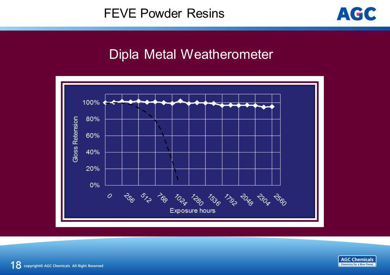 FEVE Powder Resins 18 Dipla Metal Weatherometer