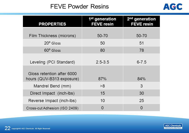 FEVE Powder Resins PROPERTIES 1 st generation FEVE resin 2 nd generation FEVE resin Film Thickness (microns)50-70 20 Gloss 5051 60 Gloss 8078 Leveling