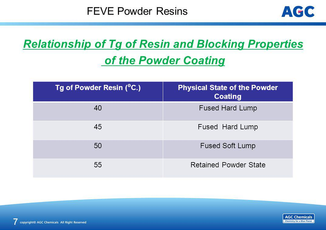 FEVE Powder Resins Relationship of Tg of Resin and Blocking Properties of the Powder Coating 7 Tg of Powder Resin ( C.) Physical State of the Powder C
