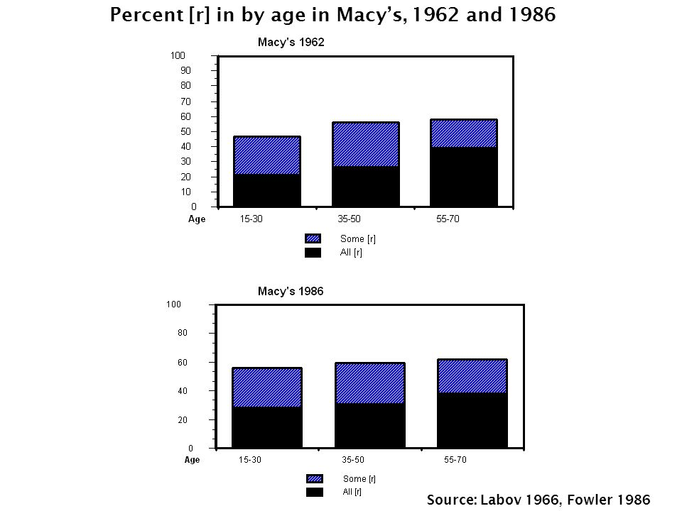 Percent [r] in by age in Macys, 1962 and 1986 Source: Labov 1966, Fowler 1986
