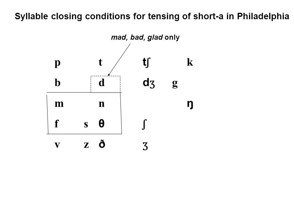 pttʃkbddʒgmnŋfsθʃvzðʒpttʃkbddʒgmnŋfsθʃvzðʒ mad, bad, glad only Syllable closing conditions for tensing of short-a in Philadelphia