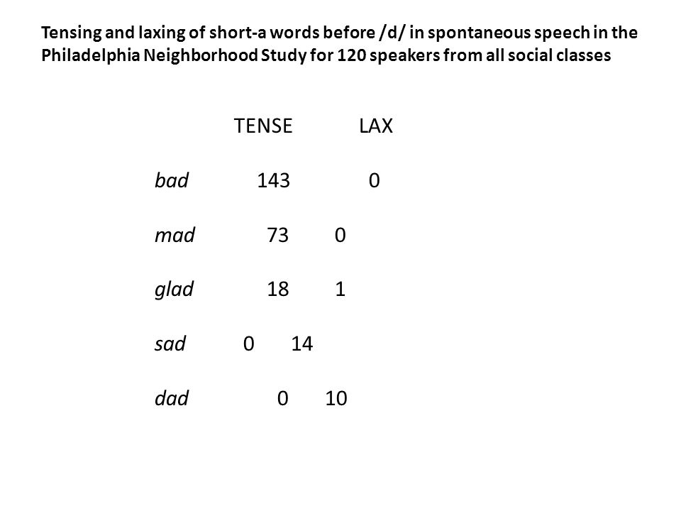 TENSE LAX bad143 0 mad 73 0 glad 18 1 sad 014 dad 010 Tensing and laxing of short-a words before /d/ in spontaneous speech in the Philadelphia Neighborhood Study for 120 speakers from all social classes