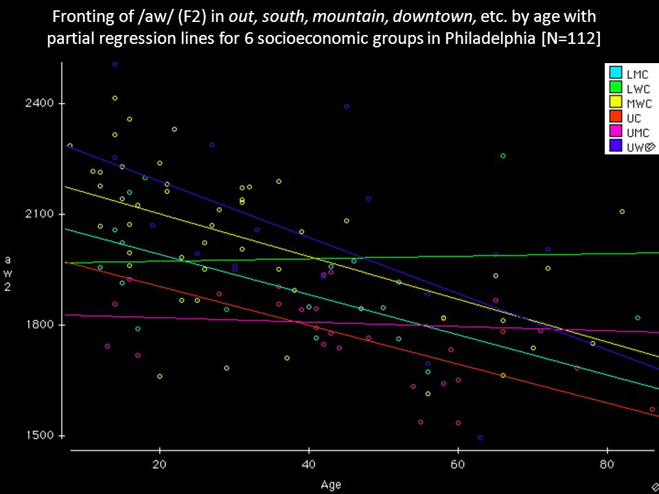 Fronting of /aw/ (F2) in out, south, mountain, downtown, etc. by age with partial regression lines for 6 socioeconomic groups in Philadelphia [N=112]