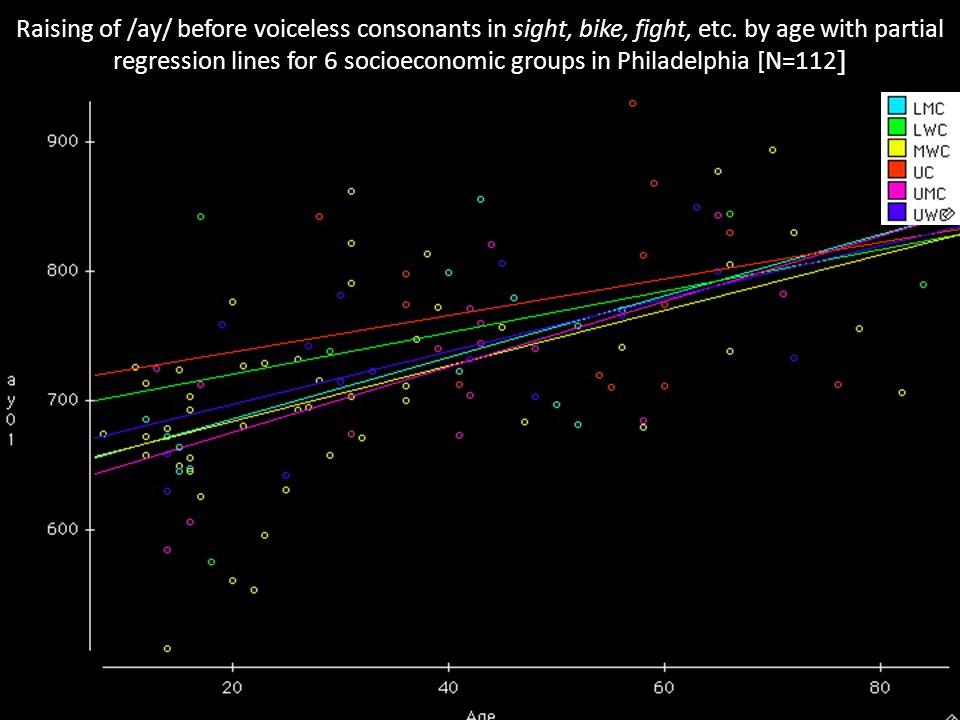 Raising of /ay/ before voiceless consonants in sight, bike, fight, etc.