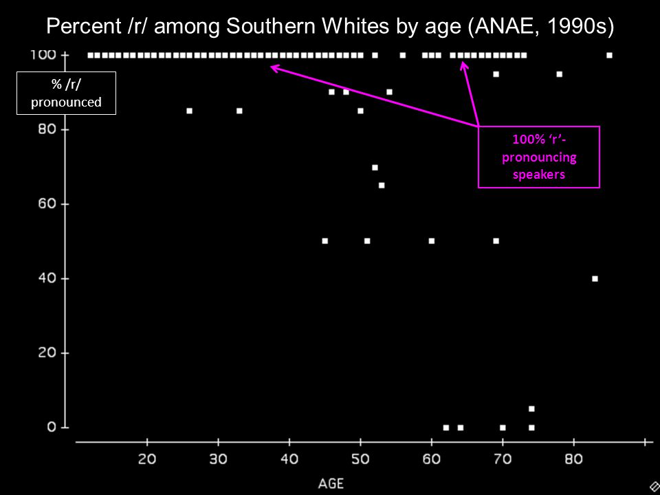 100% r- pronouncing speakers % /r/ pronounced Percent /r/ among Southern Whites by age (ANAE, 1990s)