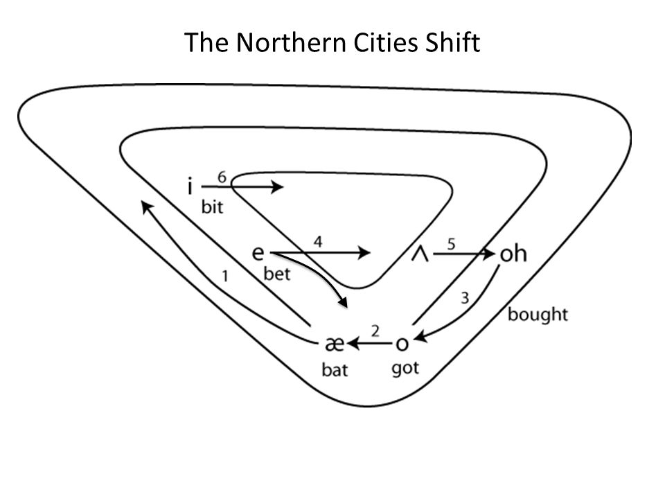 The Northern Cities Shift