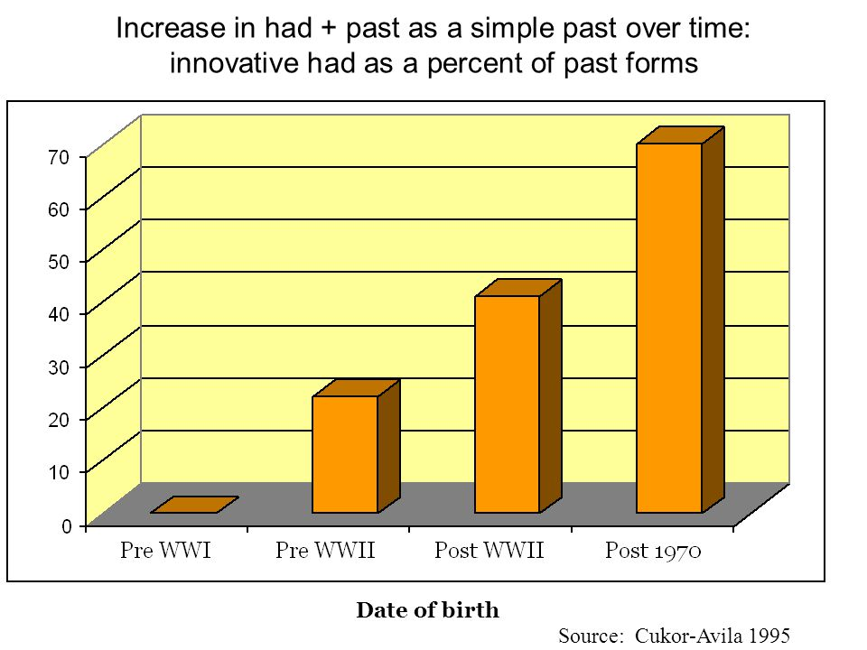 Date of birth Source: Cukor-Avila 1995 Increase in had + past as a simple past over time: innovative had as a percent of past forms