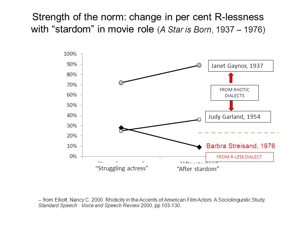 Strength of the norm: change in per cent R-lessness with stardom in movie role (A Star is Born, 1937 – 1976) Janet Gaynor, 1937 Judy Garland, 1954 Bar