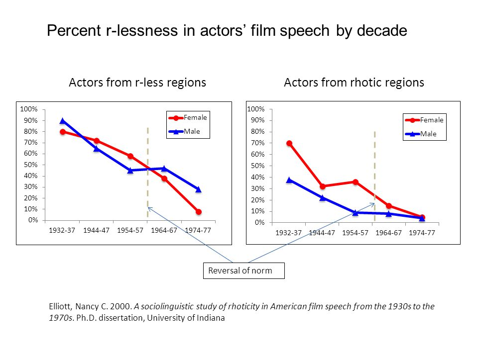 Percent r-lessness in actors film speech by decade Actors from rhotic regionsActors from r-less regions Elliott, Nancy C. 2000. A sociolinguistic stud