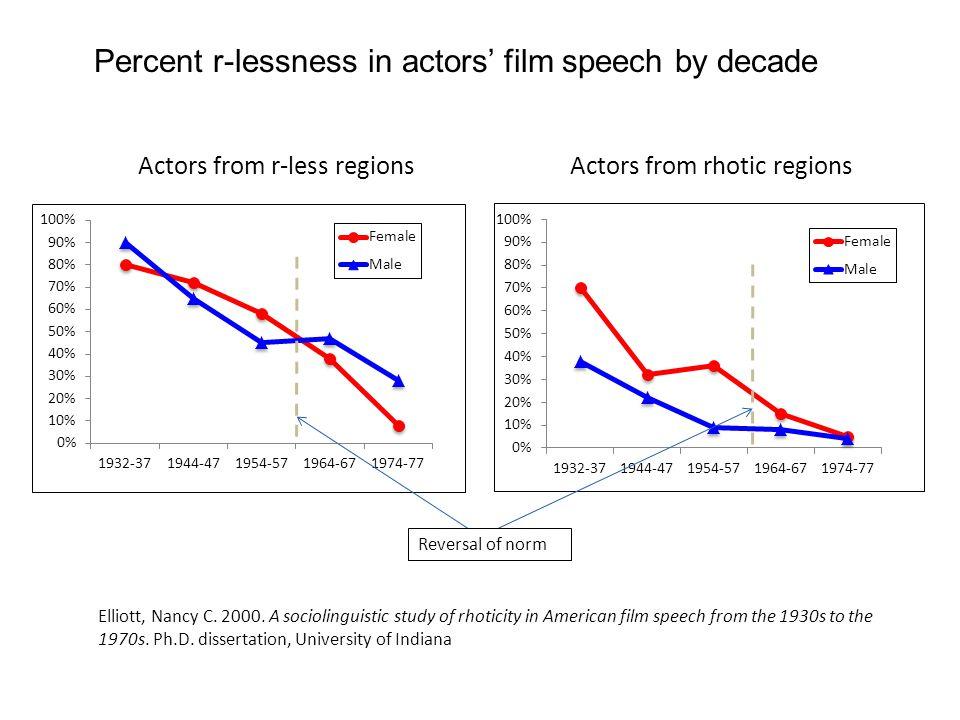 Percent r-lessness in actors film speech by decade Actors from rhotic regionsActors from r-less regions Elliott, Nancy C.