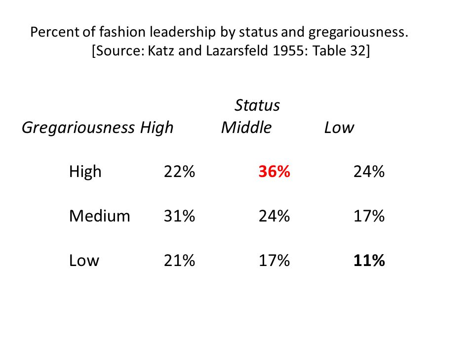 Percent of fashion leadership by status and gregariousness. [Source: Katz and Lazarsfeld 1955: Table 32] Status GregariousnessHigh Middle Low High22%3