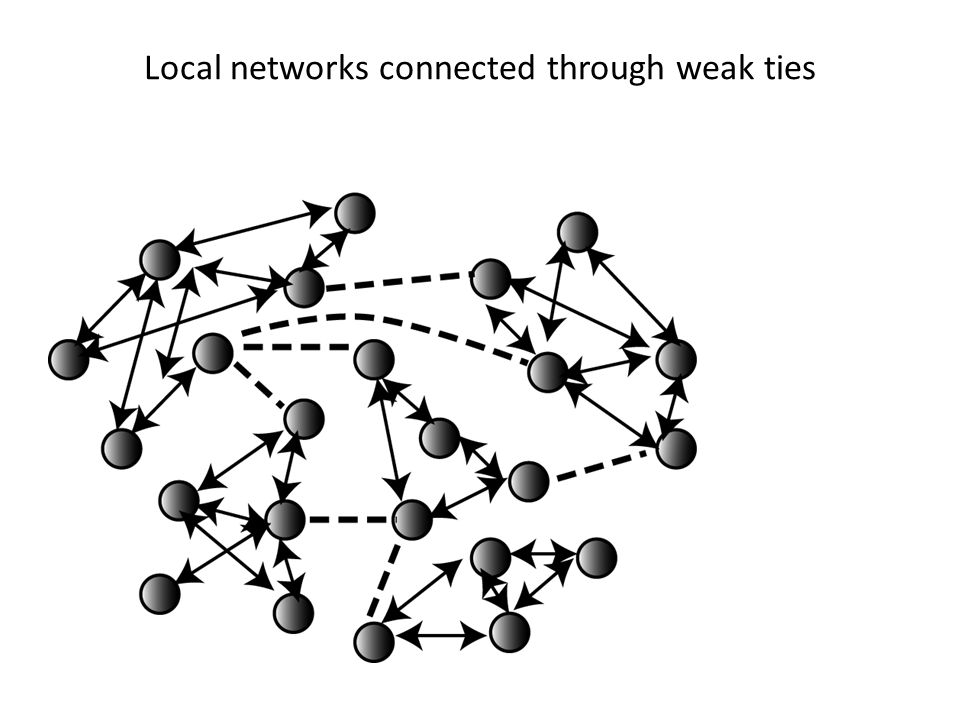 Local networks connected through weak ties
