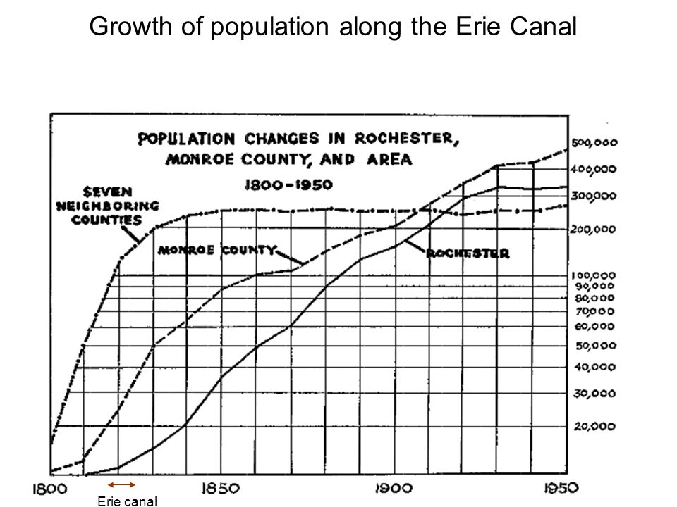 Growth of population along the Erie Canal Erie canal