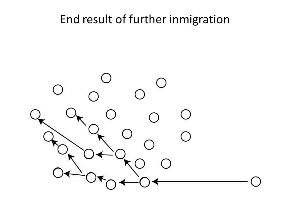 End result of further inmigration