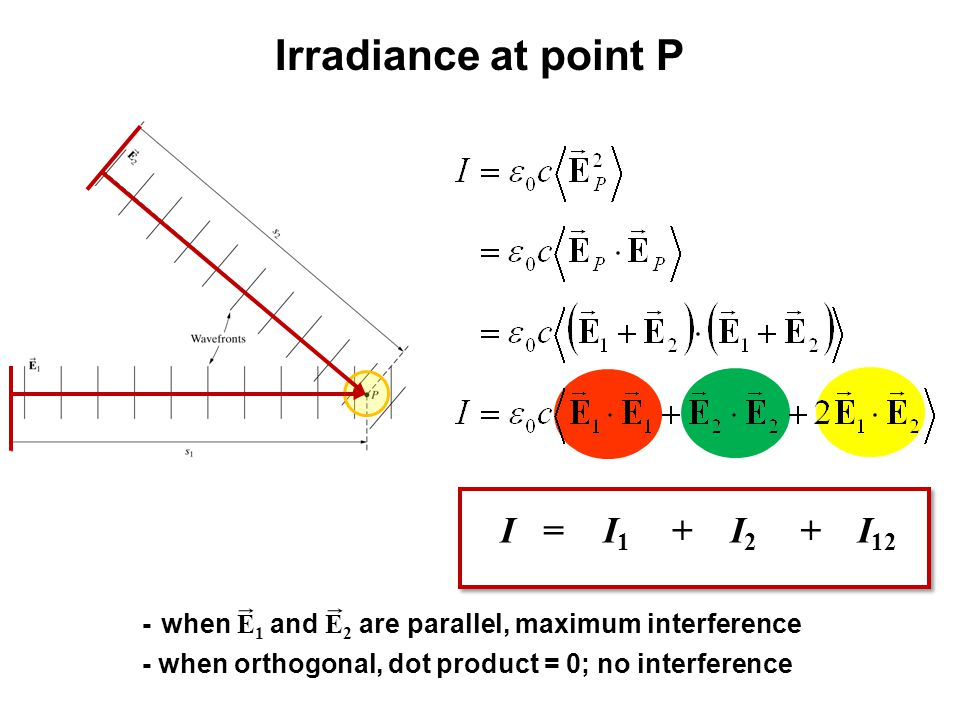 Irradiance at point P I1I1 I2I2 I 12 I =++ - when E 1 and E 2 are parallel, maximum interference - when orthogonal, dot product = 0; no interference
