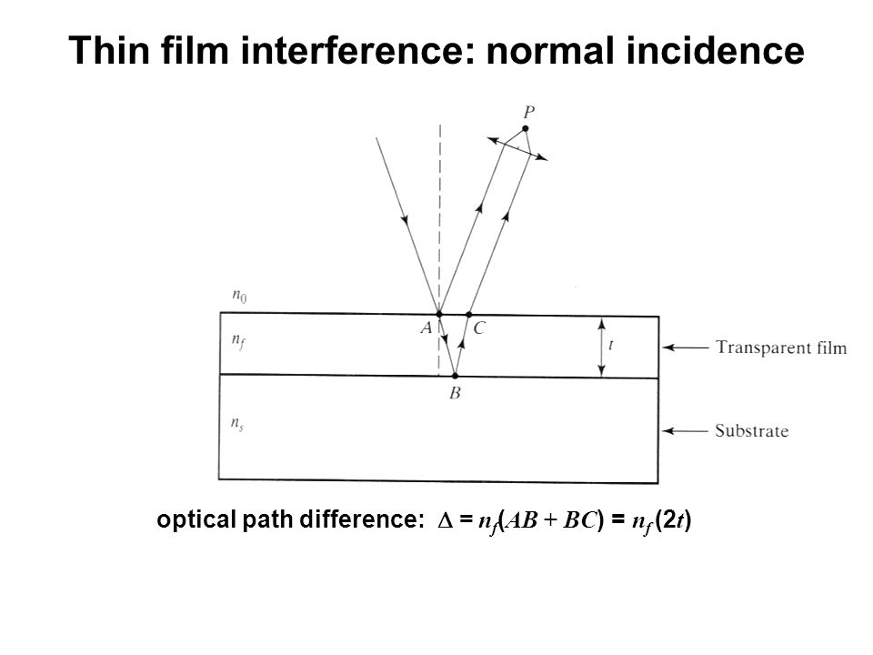 optical path difference: = n f ( AB + BC ) = n f (2 t ) Thin film interference: normal incidence