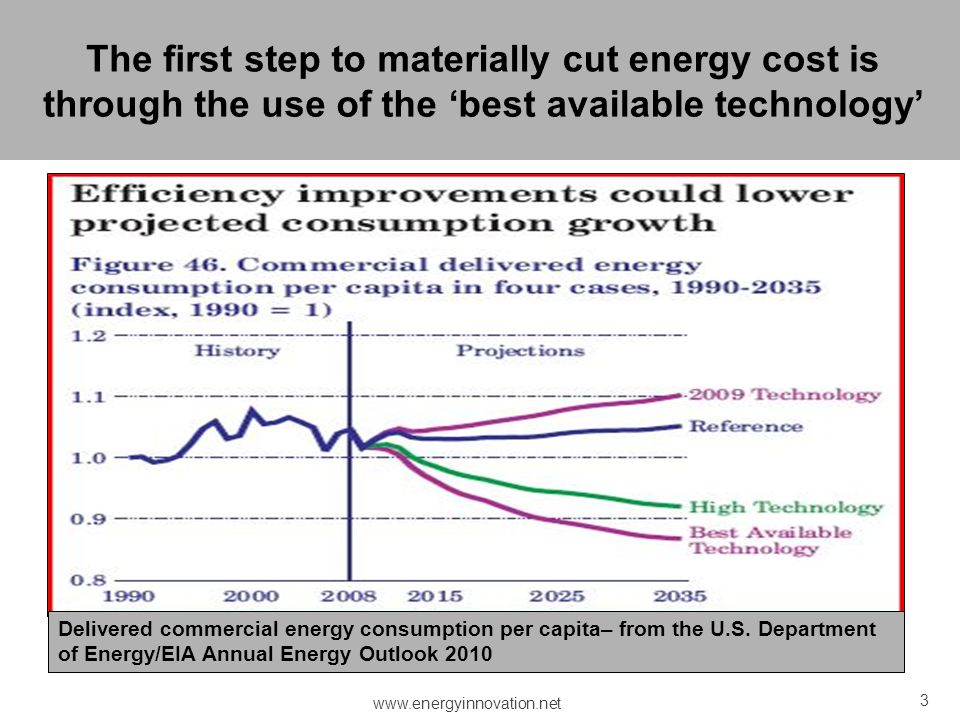 3 Delivered commercial energy consumption per capita– from the U.S. Department of Energy/EIA Annual Energy Outlook 2010