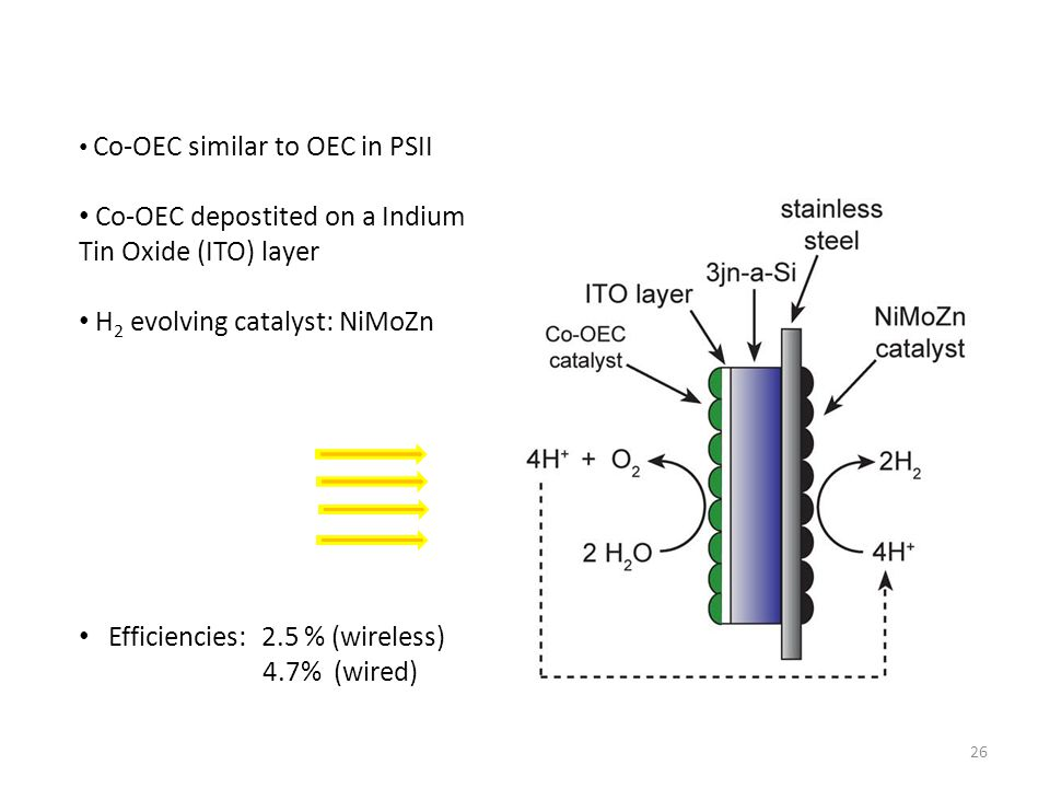26 Co-OEC similar to OEC in PSII Co-OEC depostited on a Indium Tin Oxide (ITO) layer H 2 evolving catalyst: NiMoZn Efficiencies: 2.5 % (wireless) 4.7%