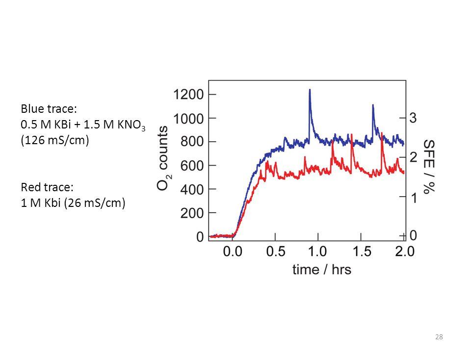 28 Blue trace: 0.5 M KBi + 1.5 M KNO 3 (126 mS/cm) Red trace: 1 M Kbi (26 mS/cm)