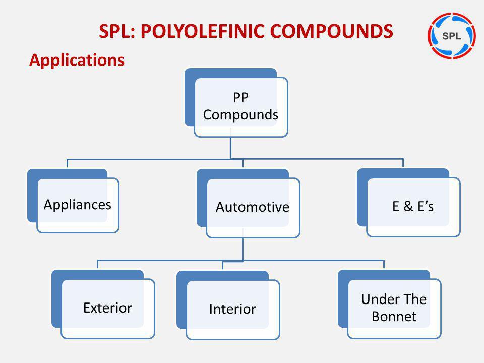 Applications PP Compounds AutomotiveExteriorInterior Under The Bonnet Appliances E & Es SPL: POLYOLEFINIC COMPOUNDS