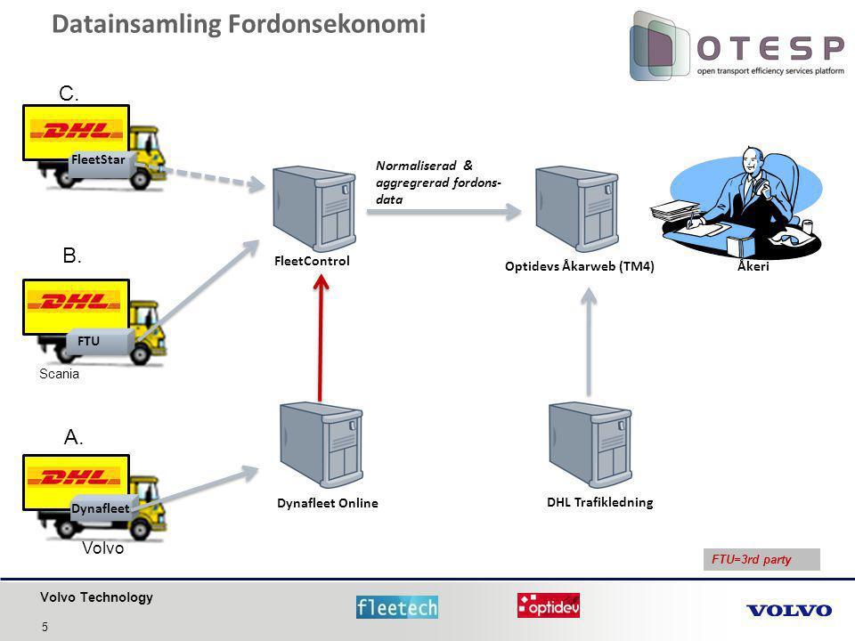 Volvo Technology Datainsamling Fordonsekonomi FleetStar Optidevs Åkarweb (TM4) Normaliserad & aggregrerad fordons- data FleetControl Dynafleet Online Dynafleet DHL Trafikledning FTU Åkeri FTU=3rd party C.