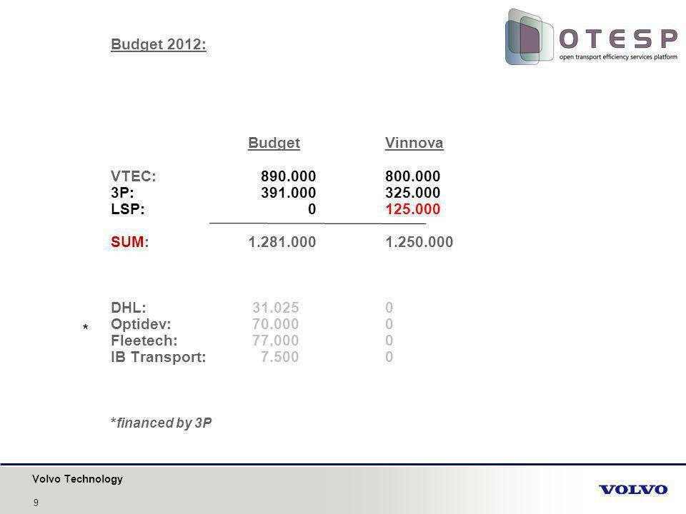 Volvo Technology Budget 2012: BudgetVinnova VTEC: 890.000800.000 3P: 391.000325.000 LSP: 0125.000 SUM: 1.281.0001.250.000 DHL: 31.0250 Optidev: 70.0000 Fleetech: 77.0000 IB Transport: 7.5000 * financed by 3P * 9