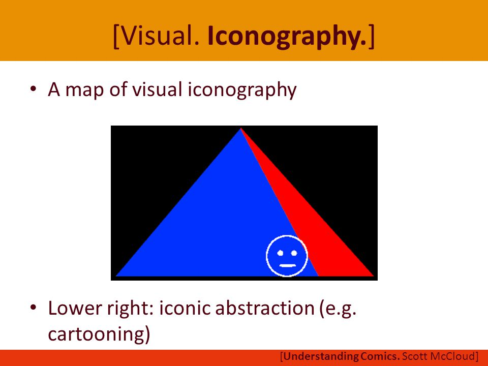 A map of visual iconography Lower right: iconic abstraction (e.g.