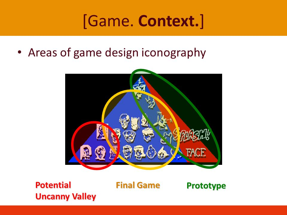 [Game. Context.] Areas of game design iconography Prototype Final Game Potential Uncanny Valley