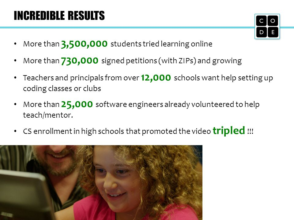 INCREDIBLE RESULTS More than 3,500,000 students tried learning online More than 730,000 signed petitions (with ZIPs) and growing Teachers and principa