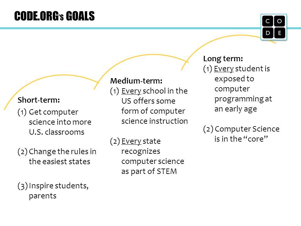 CODE.ORG S GOALS Short-term: (1)Get computer science into more U.S. classrooms (2)Change the rules in the easiest states (3)Inspire students, parents