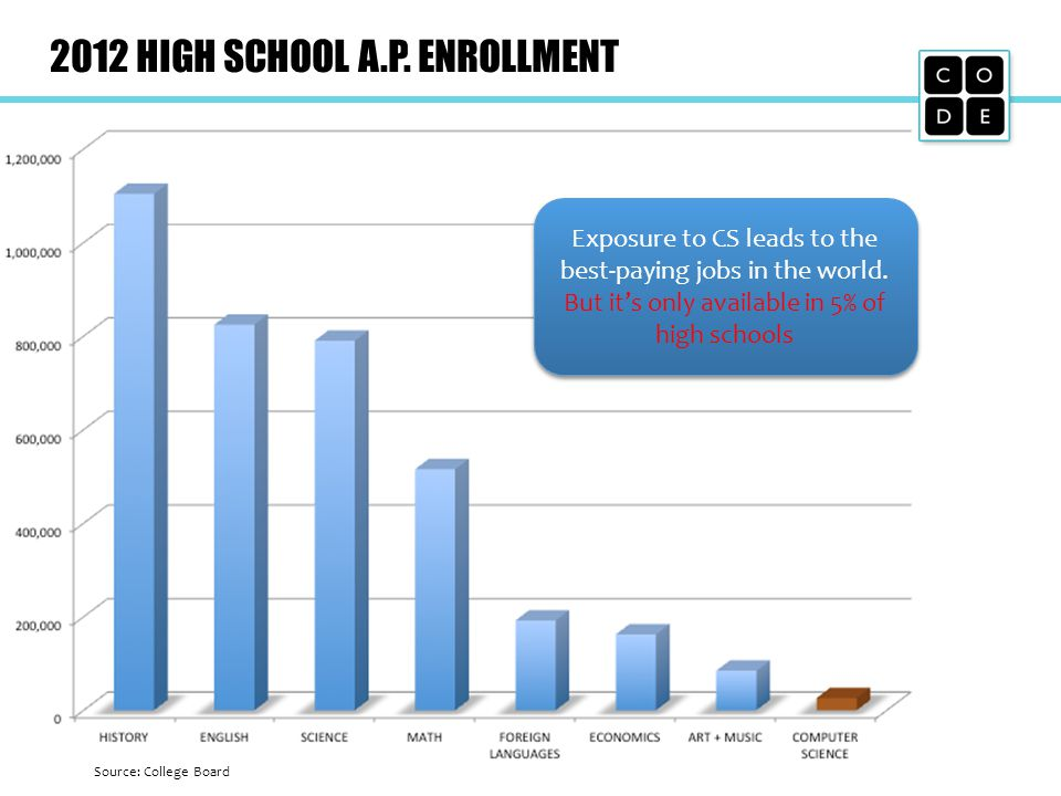 2012 HIGH SCHOOL A.P. ENROLLMENT Exposure to CS leads to the best-paying jobs in the world. But its only available in 5% of high schools Exposure to C