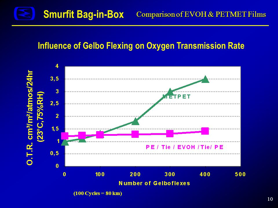 10 Comparison of EVOH & PETMET Films Smurfit Bag-in-Box Influence of Gelbo Flexing on Oxygen Transmission Rate (100 Cycles = 80 km)
