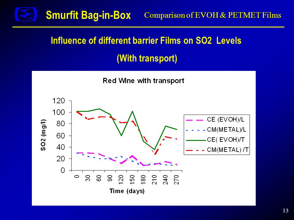 13 Comparison of EVOH & PETMET Films Smurfit Bag-in-Box Influence of different barrier Films on SO2 Levels (With transport) SO2 Libre SO2 Total