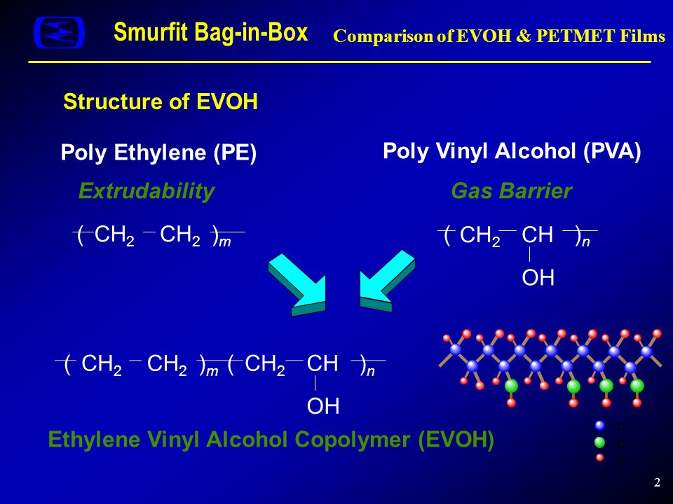 2 Structure of EVOH Poly Ethylene (PE) (CH 2 ()m)m )n)n CHCH 2 OH Ethylene Vinyl Alcohol Copolymer (EVOH) Poly Vinyl Alcohol (PVA) ExtrudabilityGas Ba