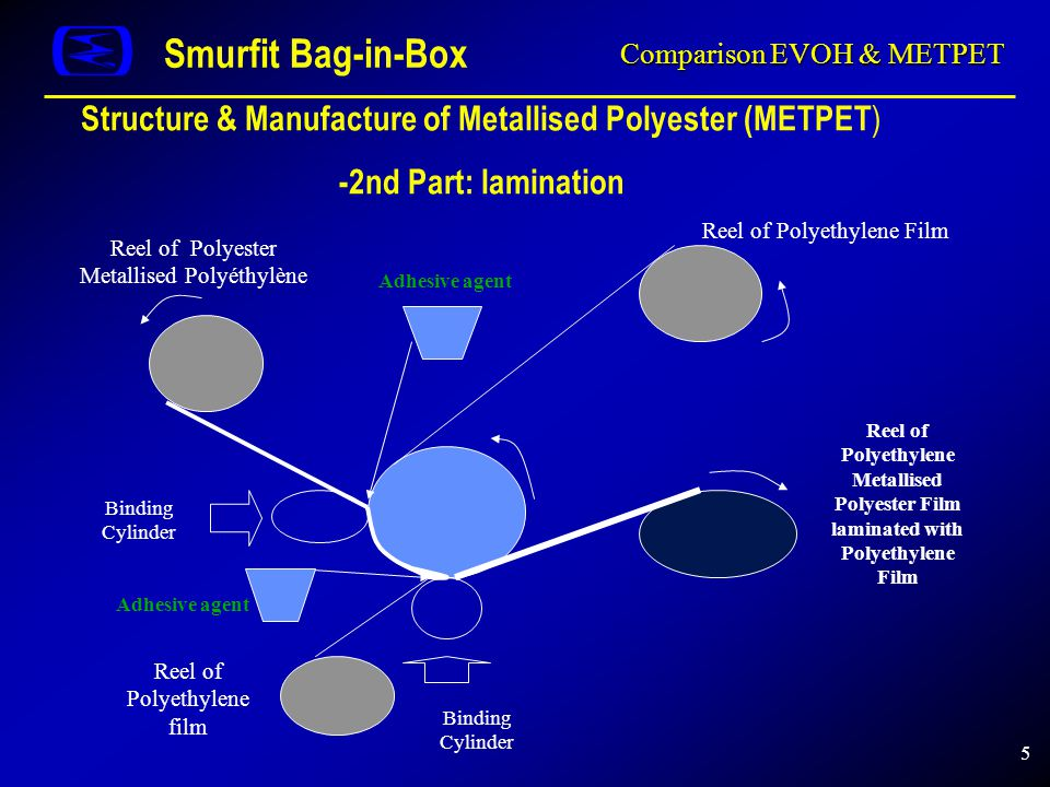 5 Comparison EVOH & METPET Smurfit Bag-in-Box Structure & Manufacture of Metallised Polyester (METPET ) -2nd Part: lamination Adhesive agent Binding Cylinder Reel of Polyethylene Film Reel of Polyethylene Metallised Polyester Film laminated with Polyethylene Film Binding Cylinder Reel of Polyethylene film Reel of Polyester Metallised Polyéthylène