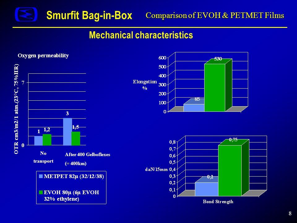 8 Comparison of EVOH & PETMET Films Smurfit Bag-in-Box Mechanical characteristics No transport After 400 Gelboflexes (= 400km)