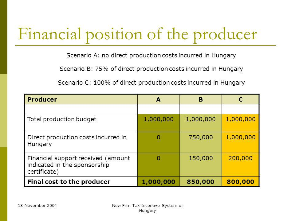 18 November 2004New Film Tax Incentive System of Hungary Financial position of the producer ProducerABC Total production budget1,000,000 Direct production costs incurred in Hungary 0750,0001,000,000 Financial support received (amount indicated in the sponsorship certificate) 0150,000200,000 Final cost to the producer1,000,000850,000800,000 Scenario A: no direct production costs incurred in Hungary Scenario B: 75% of direct production costs incurred in Hungary Scenario C: 100% of direct production costs incurred in Hungary