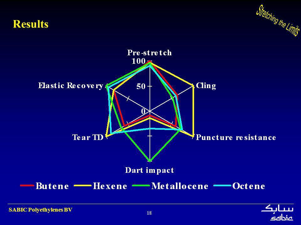 SABIC Polyethylenes BV 18 Results