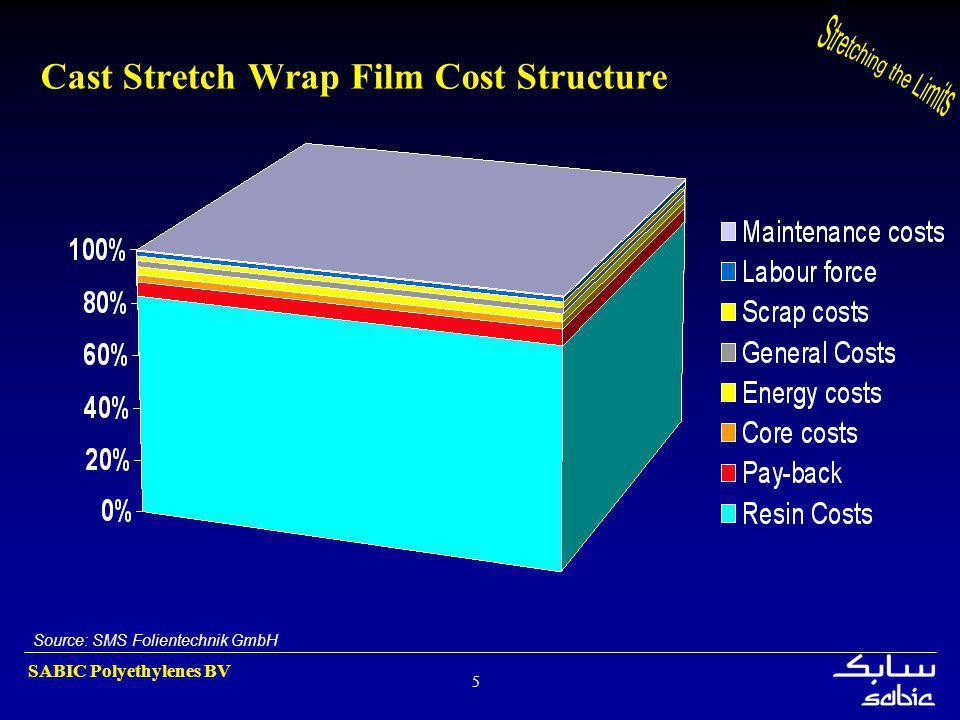 SABIC Polyethylenes BV 5 Cast Stretch Wrap Film Cost Structure Source: SMS Folientechnik GmbH
