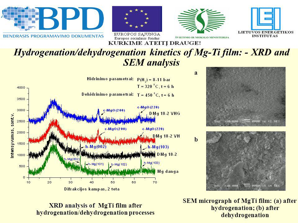 Hydrogenation/dehydrogenation kinetics of Mg-Ti film: Hydrogenation/dehydrogenation kinetics of Mg-Ti film: - XRD and SEM analysis a b XRD analysis of XRD analysis of MgTi film after hydrogenation/dehydrogenation processes SEM micrograph of MgTi film: (a) after hydrogenation; (b) after dehydrogenation
