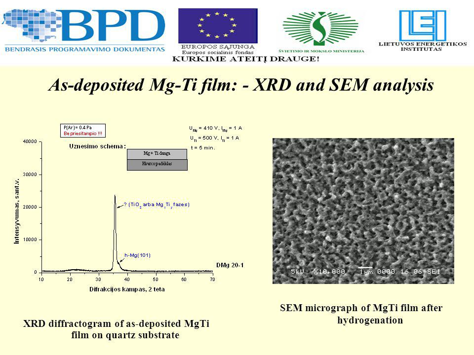 XRD diffractogram of as-deposited MgTi film on quartz substrate As-deposited Mg-Ti film: - XRD and SEM analysis SEM micrograph of MgTi film after hydr