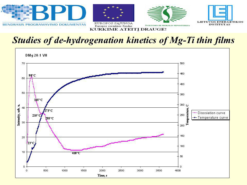 Studies of de-hydrogenation kinetics of Mg-Ti thin films