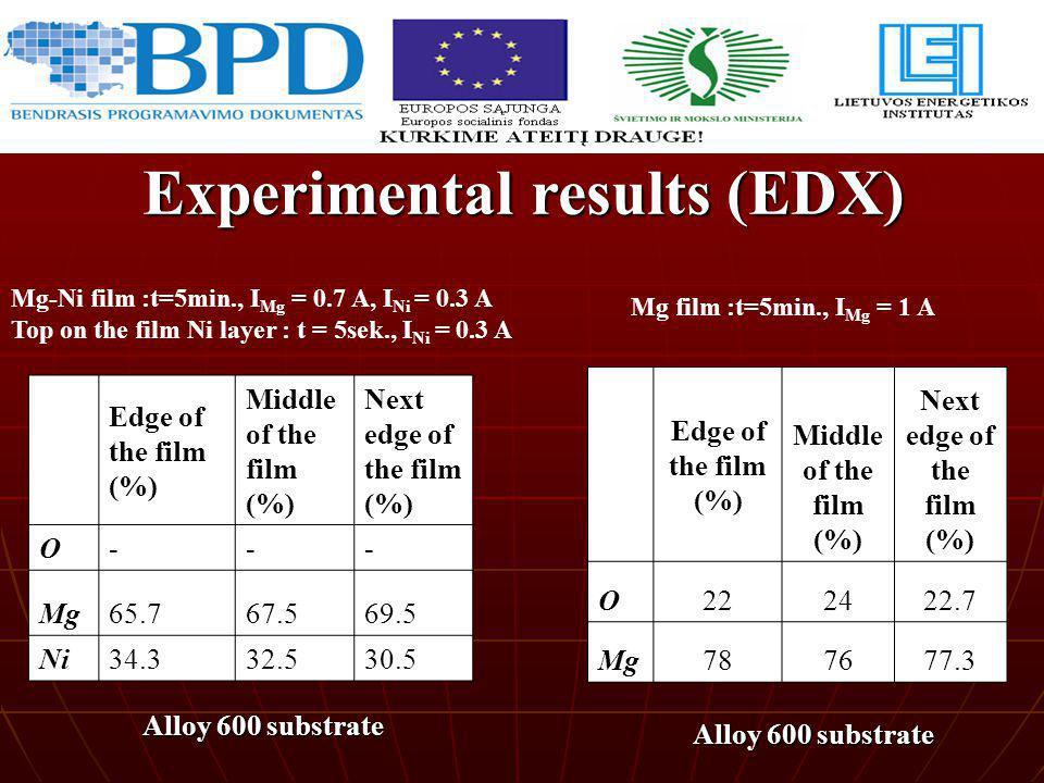 Experimental results Mg-Ni film :t=5min., I Mg = 0.7 A, I Ni = 0.3 A Top on the film Ni layer : t = 5sek., I Ni = 0.3 A Mg film :t=5min., I Mg = 1 A E
